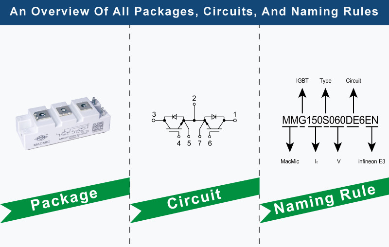 package and circuit and naming rule